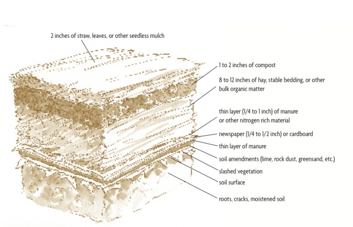 Sheet-mulch